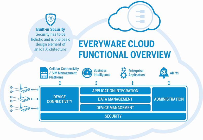 eurotech everyware cloud