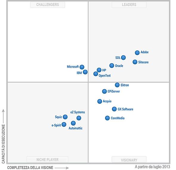 Magic Quadrant per la gestione dei contenuti web