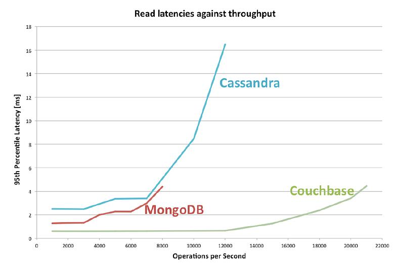 nosql comparison